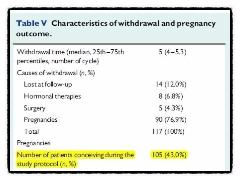 임신율표 (1)